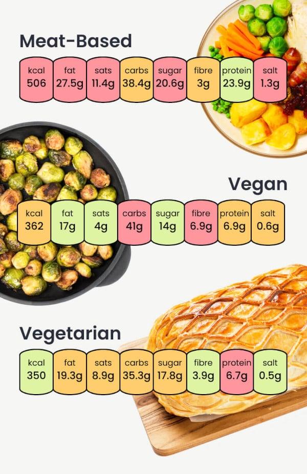 Christmas Dinner Nutritional Breakdown