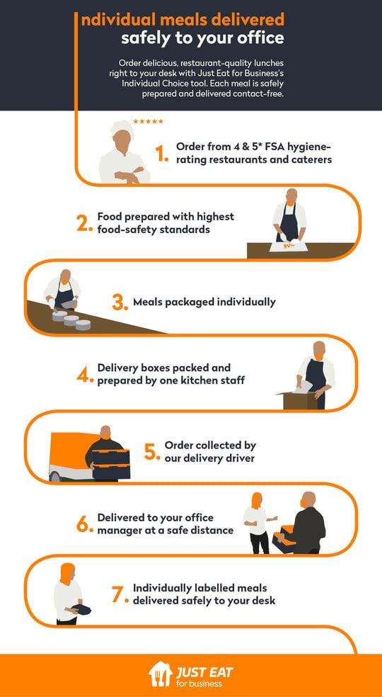 IC Safe Order