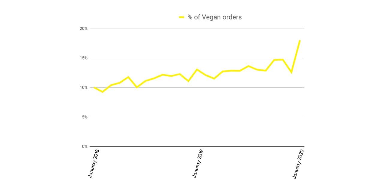 City Pantry vegan food orders - Marketing fad