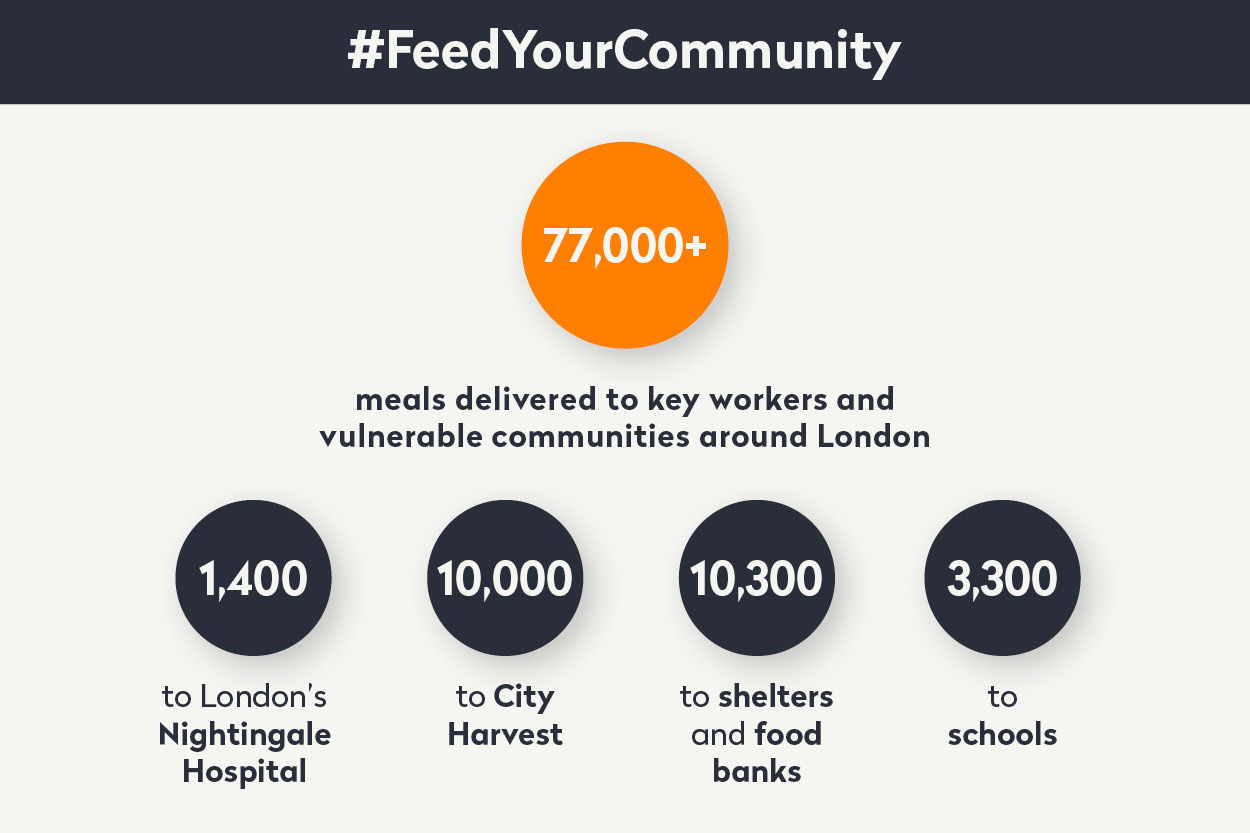 infographic showing how many meals we've delivered to key workers and vulnerable communities through #FeedYourCommunity