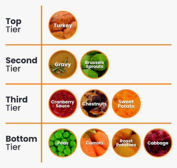 Christmas Dinner Items Ranking Tiers