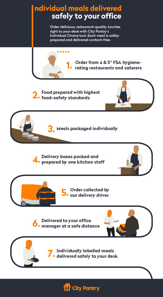 Infographic showing how Individual Choice works