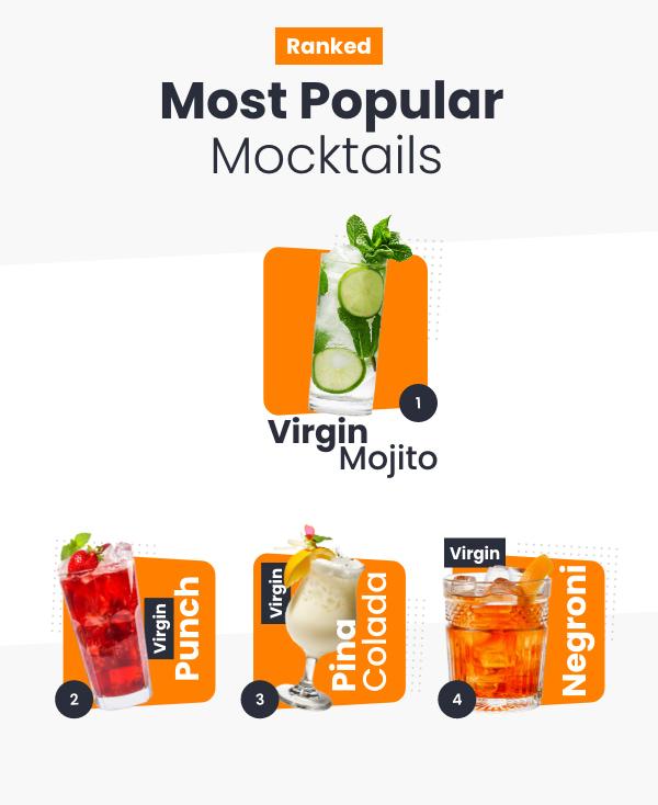 Most Popular Mocktails-m