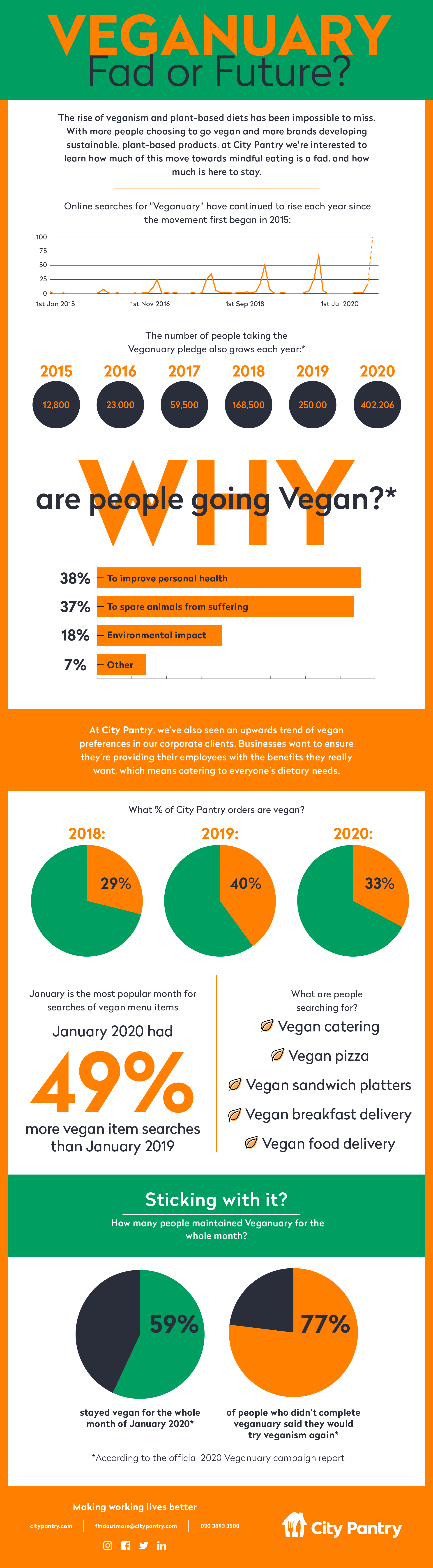 Infographic about Veganuary trends over the year. It shows that the number of people that have taken the pledge has grown year on year, with over 400,000 people in 2020. 38% of people are going vegan to improve personal health, while 37% want to spare animals from suffering. 18% go vegan for the environmental impact. At City Pantry, we've also seen an upwards trend of vegan preferences in our corporate clients. The number of vegan orders rose from 29% in 2018 to 40% in 2019, and dipped to 33% in 2020. January is the most popular month for searches of vegan menu items, and people are searching for things like 'vegan catering', 'vegan pizza', and 'vegan sandwich platters'. 59% of people who participated in Veganuary during 2020 stayed vegan for the whole month of January, but 77% of people who didn't complete the whole month said they'd try veganism again.